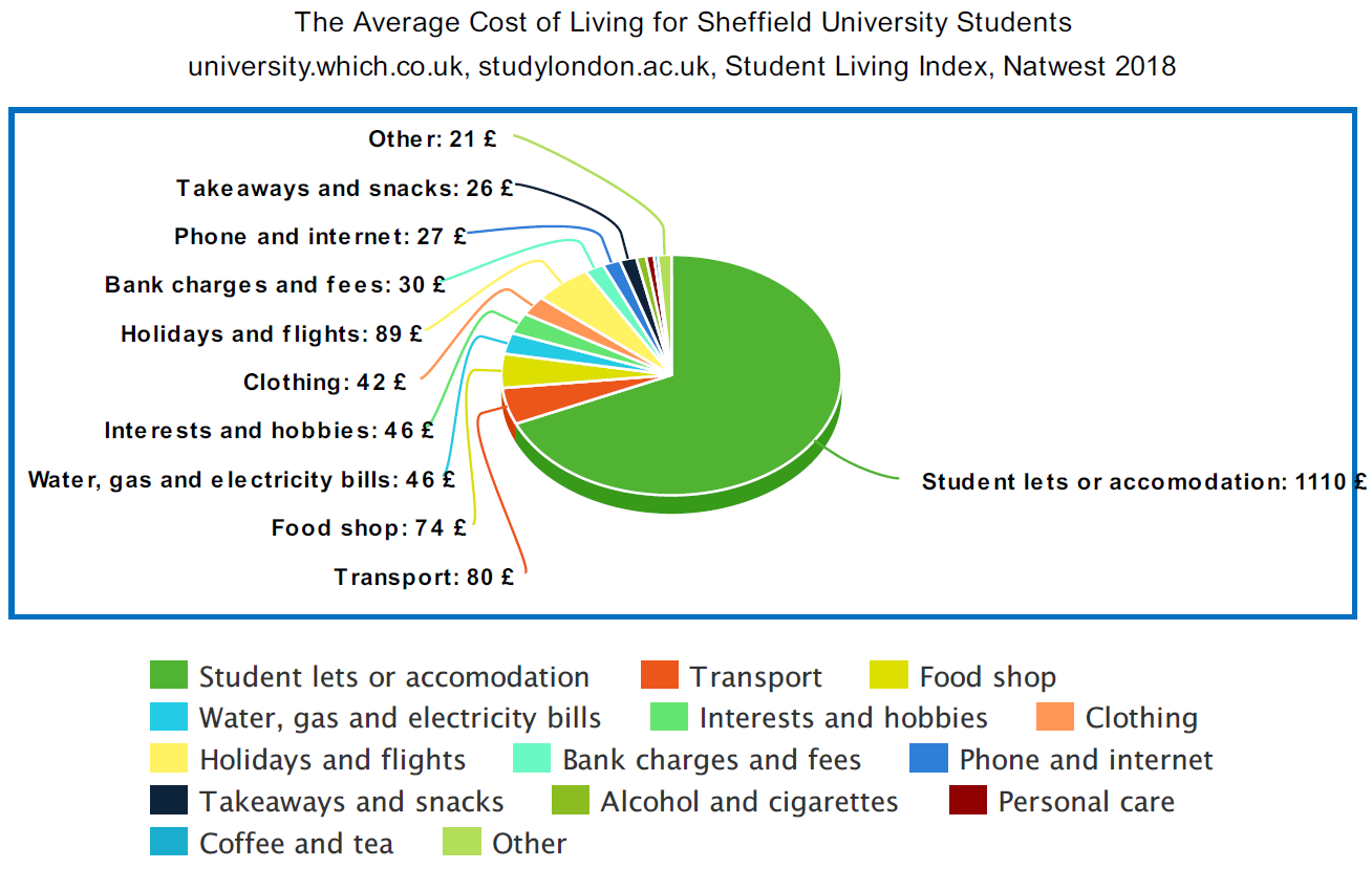 Sheffield Student Properties and Accommodation, Cost Comparison Pie Chart Illustration